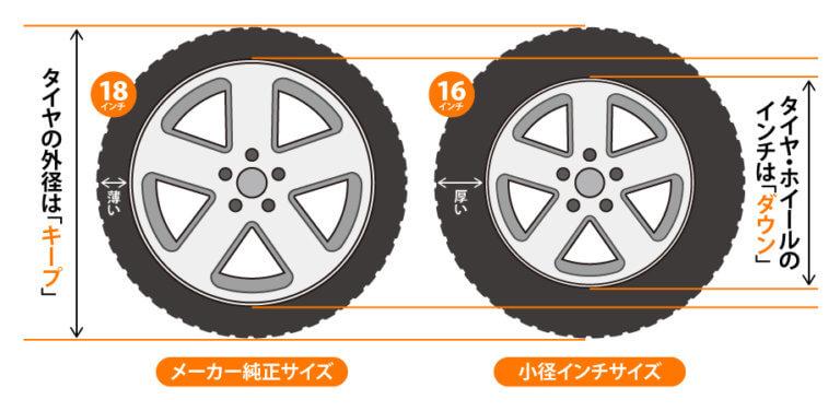 スタッドレスタイヤの選び方